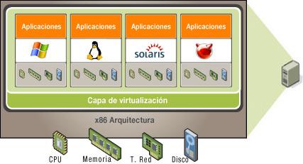 Arquitectura de Virtualización
