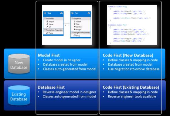 Entity Framework - Modelo