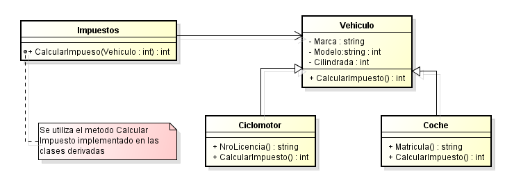 Solución a Violación del Principio de Sustitucion de Liskov